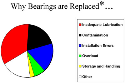 Chart - Reasons for bearing replacement